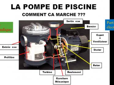 Les pompes de filtration swimmingpool - Consommation pompe piscine ...